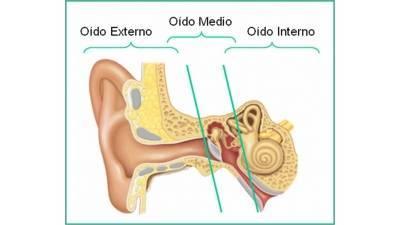 Cuidado y limpieza del oído